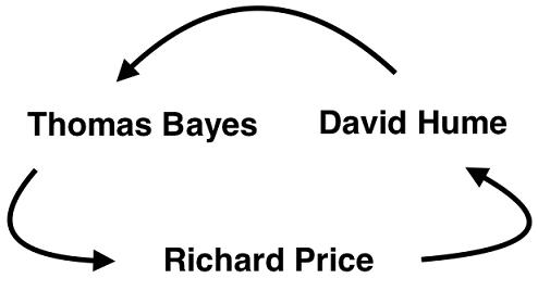 Bayes Price Hume Circle